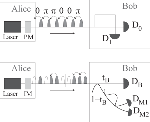 The two distributed-phase reference protocol: differential phase shift (DPS, top) and coherent one-way (COW, bottom). Legend: PM: phase modulator; IM: intensity modulator. See text for description.
