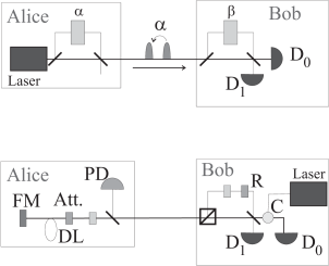 Comparison of the one-way and two-way configurations for phase coding. The one-way configuration is called