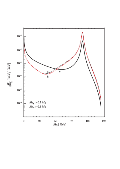 Invariant mass distributions in the process