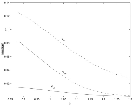 Medians of the CKM elements as a function of