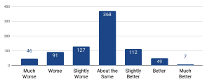 Synthesized vs. ground truth: 800 ratings on 100 items.