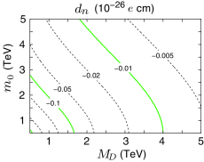 Electron and neutron EDMs in the PDG model as functions of Dirac gaugino mass and sfermion mass at the gravitational scale. Here,