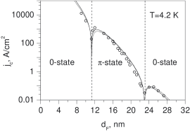 The F-layer thickness dependence of the critical current density for