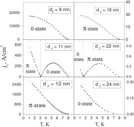 Temperature dependences of the