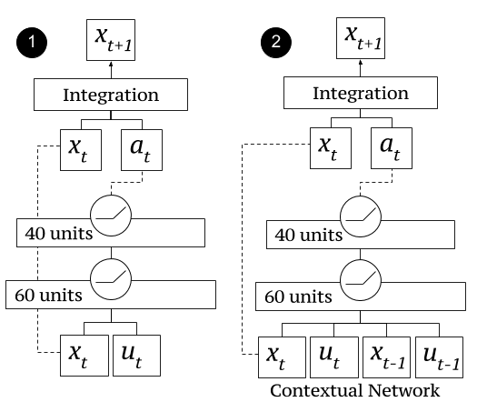 Diagram of the neural network architectures used in our experiments. We found that using a short temporal context as input, as shown in network (2), improved the results for manipulation tasks that involved contact dynamics. Both networks produce accelerations which are used to predict the next state.