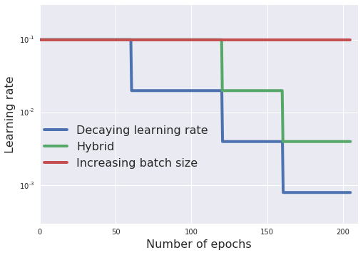 Schedules for the learning rate (a) and batch size (b), as a function of training epochs.
