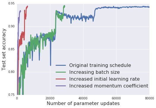 """The test set accuracy as a function of the number of parameter updates, for a range of training schedules. """"Increasing batch size"""" replaces learning rate decay by batch size increases. """"Increased initial learning rate"""" additionally increases the initial learning rate from 0.1 to 0.5. Finally """"Increased momentum coefficient"""" also increases the momentum coefficient from 0.9 to 0.98."""