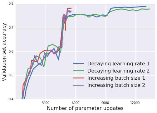 Training Inception-ResNet-V2 on ImageNet. Increasing batch size achieves similar results to decaying the learning rate, but it reduces the number of parameter updates from just over 14000 to below 6000. We run each experiment twice to illustrate the variance.