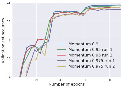 Training Inception-ResNet-V2 on ImageNet. Increasing the momentum parameter reduces the number of parameter updates required, but it also leads to small drop in final test accuracy.