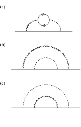 The remaining three two-loop diagrams that do not contribute to the Fermi velocity renormalization.