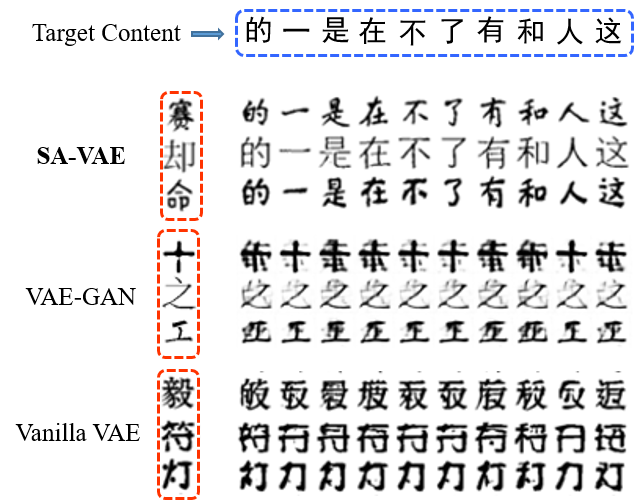 We show the one-shot generation results produced by three models. The style specified characters are in the left red dotted frame and the content specified characters are in the up blue dotted frame.