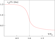 String breaking potential and interaction range at different temperatures