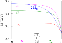 Temperature dependence of open and hidden charm masses