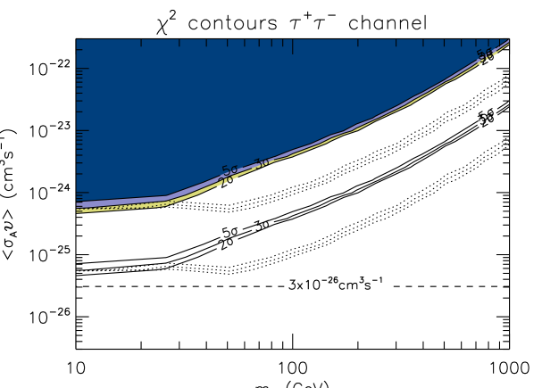 Same as previous figure but for the Galactic substructures case. For a direct comparison with the cosmological case we use for the DM signal the same normalization(s) employed for the extra-galactic case. The solid curves are the sensitivities considering the auto-correlation spectra information alone. The dotted ones are derived considering also the information contained in the cross-correlation spectra.
