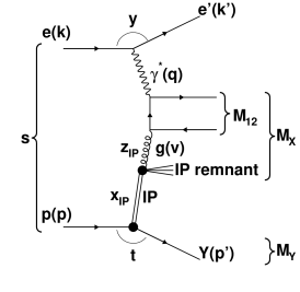 The leading order Feynman diagram for dijet production in diffractive DIS via boson-gluon fusion (taken from ref.