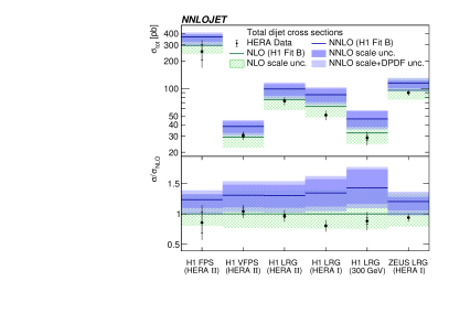 The comparison of the QCD predictions at NLO and NNLO for the total dijet cross sections with the measurements. The inner data error bars represent statistical uncertainties and other error bars are statistical and systematic errors added in quadrature. The theoretical predictions using H1FitB are displayed together with their scale uncertainties (NLO and NNLO) and with scale and DPDF uncertainties added in quadrature (only NNLO). The lower panel displays the ratio to the NLO predictions.