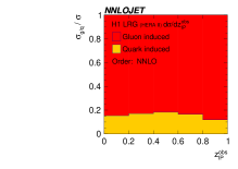 The fraction of gluon induced (red) and quark induced (yellow) contributions of the LO (left), NLO (middle) and NNLO (right) cross section as a function of