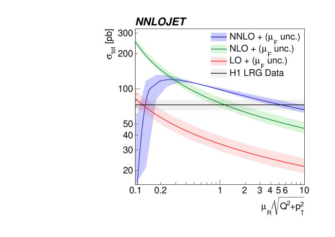 The dependence of the total dijet cross section of the H1 LRG