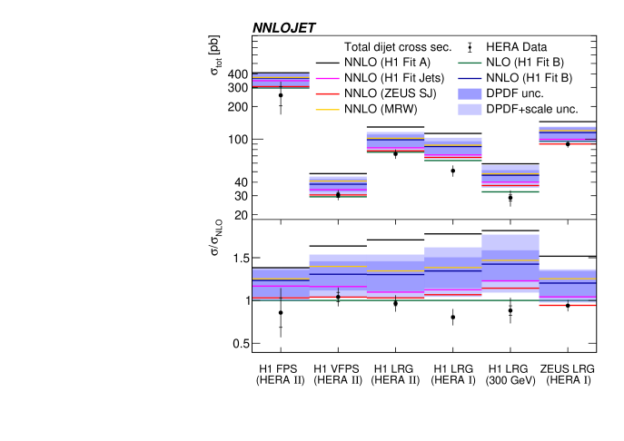 The comparison of the NNLO predictions for the total dijet cross sections with the measurements and NLO predictions. The dark shaded bands display the scale (left) and DPDF uncertainties (right), and the light shaded bands display these uncertainties added in quadrature. The left panel displays NNLO predictions for different scale definitions. The right panel displays NNLO predictions for different DPDF choices. The lower panels display the ratio to NLO predictions.