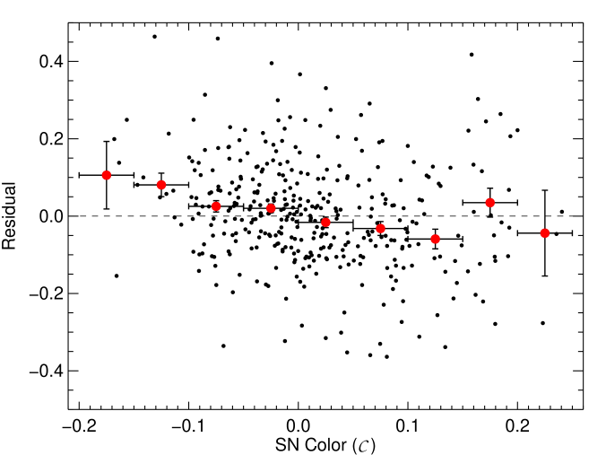 Residuals (in magnitudes) from the best-fitting flat cosmology as a function of stretch (left) and color (right). Residuals are defined as