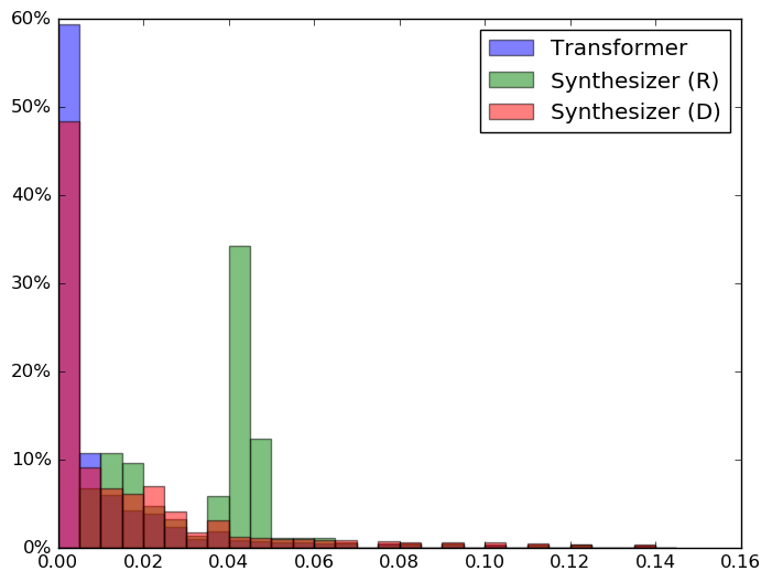 Histogram of Encoder and Decoder Attention Weights on MT (WMT EnDe). L denotes the layer number and Enc/Dec denotes encoder or decoder.