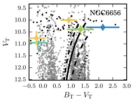 Representative distance-corrected isochrones for NGC6656. The solid line shows an 11Gyr,