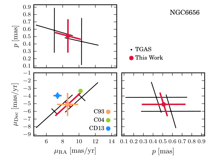 Upper and middle panels: parallax and PM results for NGC6656. The black points show the two TGAS stars that we identified as cluster members. The red points show the mean values we have calculated here. In the PM plot (middle left) we compare our estimate to values from