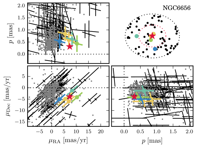 Sky positions, parallaxes, and proper motions for the TGAS stars in NGC6656,. The top-right panel shows the sky positions of the TGAS stars identified within