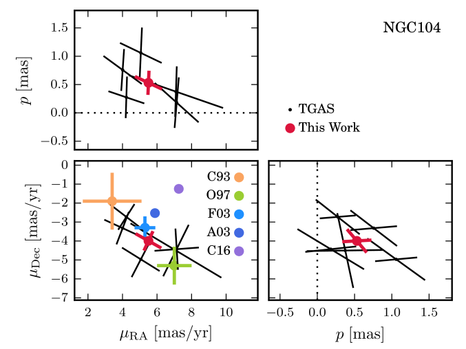 Upper and middle panels: parallax and PM results for NGC104. The black points show the five TGAS stars that we identified as cluster members. The red points show the mean values that we have calculated here. In the PM plot (middle left) we compare our estimate to values from