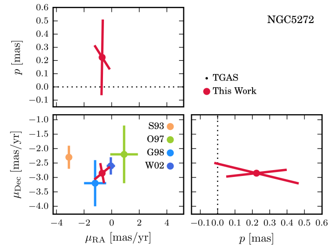 Upper and middle panels: parallax and PM results for NGC5272. The black points show the TGAS star that we identified as a cluster member. In the PM plot (middle left) we compare our estimate to values from