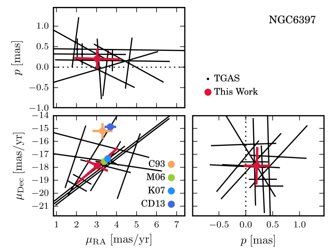 Upper and middle panels: parallax and PM results for NGC6397. The black points show the seven TGAS stars that we identified as cluster members. The red points show the mean values we have calculated here. In the PM plot (middle left) we compare our estimate to values from