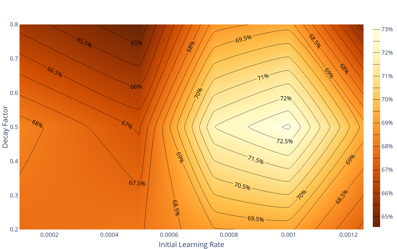 Ablation over initial learning rate and decay factor. An optimum set of hyperparameters in downstream fine-tuning was found.