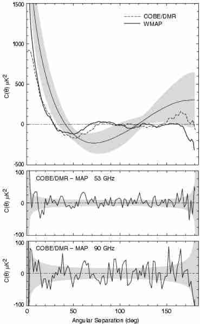 CMB temperature correlation function of the