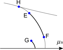 Characteristic points on the QCD phase diagram.