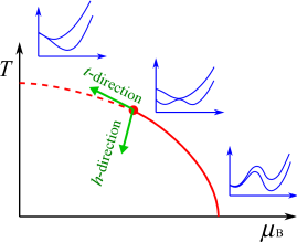 Schematic illustration of the potential shapes in the crossover, critical and first-order regions, respectively, from the left to the right. The
