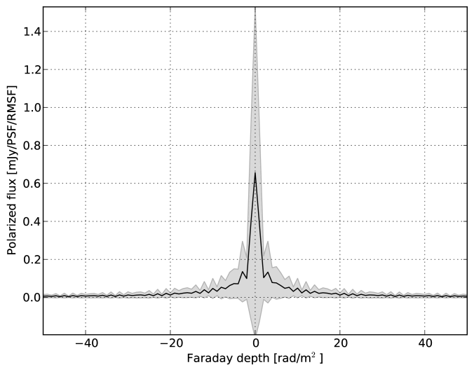 RM profiles of the simulated polarized point sources in the 3C295 field. The average (solid line) and standard deviation (shaded region) of the fluxes of almost 100 compact sources have been plotted here at each Faraday depth. In contrast to Fig.