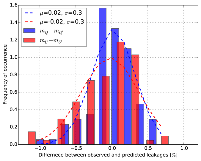 Difference between the fractional observed and predicted leakages into Stokes