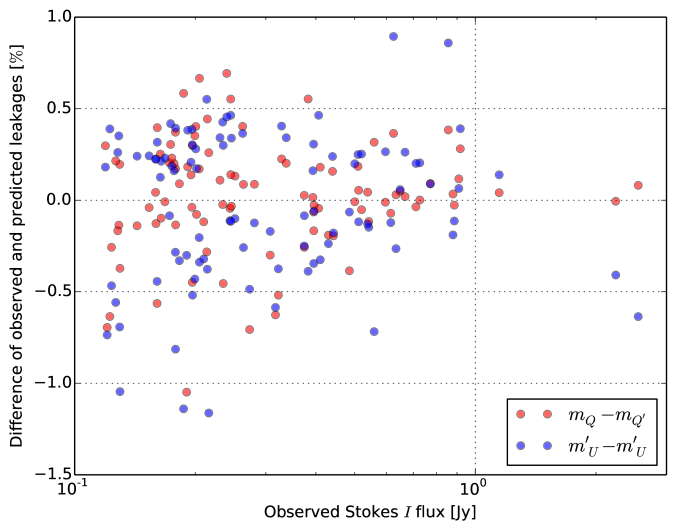Difference of observed and predicted leakages as a function of the corresponding Stokes