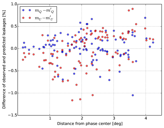 The differences between the observed and predicted leakages for different sources are plotted against the corresponding distances from the phase center for both Stokes