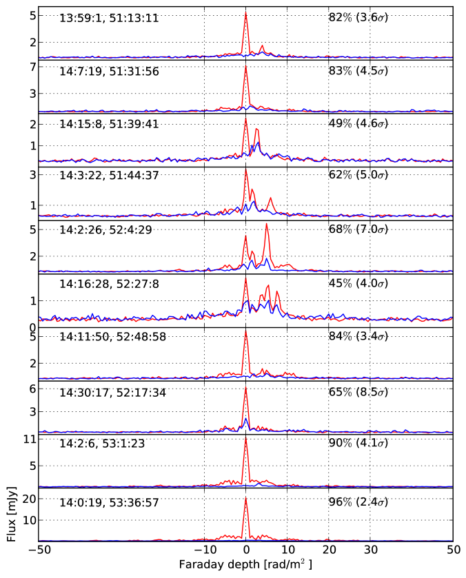 RM profiles of the 10 sources used in DD calibration both before (red) and after (blue) the calibration. For most of the sources, more than 80% flux could be subtracted using this calibration. RA and DEC of the sources are given on the top left corner of every panel for ease of comparison. The texts on the top right corners show percentages of flux subtracted, and the residual levels with respect to the image noise (in brackets).