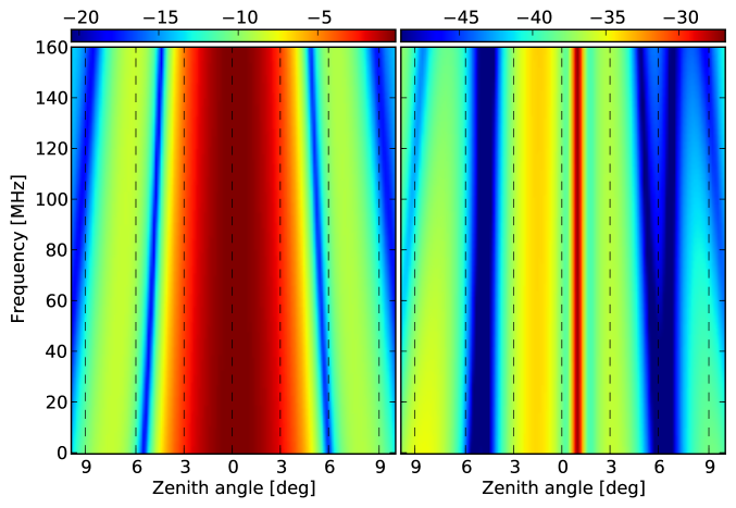 Spectral structure of the primary beam model of LOFAR calculated by taking a slice in frequency space at different zenith angles at an azimuth of 180