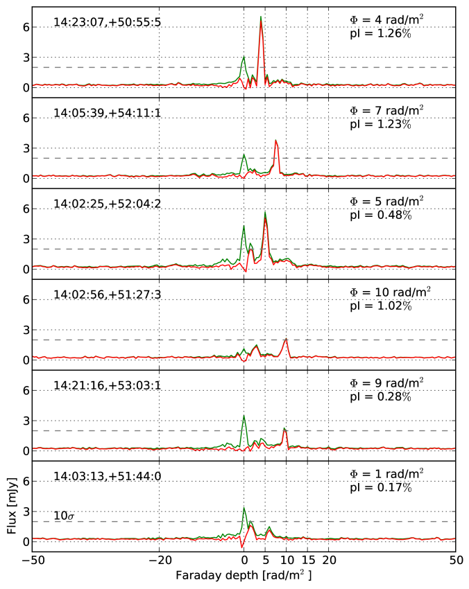 RM profiles of the 6 intrinsically polarized point sources in the 3C295 field (in green). The red lines show the profiles after the product of the RMSF and the peak flux at