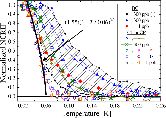 Normalized NCRIF in various samples. There is a wide spread in the data from the original KC experiment