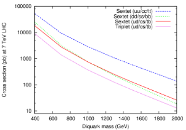 Upper: Cross sections for different types of diquark resonances at 7 TeV LHC. See text for details. Lower: Comparison of