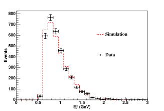 (Color online) The reconstructed energy spectrum for simulation versus data in the anti-neutrino-mode CC1