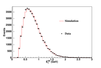 (Color online) The reconstructed energy spectrum for simulation versus data in the anti-neutrino-mode CCQE sample. Simulation is normalized to data, and only statistical errors are shown.