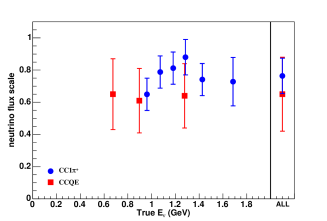 (Color online) Summary of the neutrino flux constraint in the anti-neutrino-mode beam from the CC1