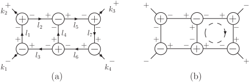 A singlet hepta-cut (a) and one of the two helicity configurations (b) in the simplest non-singlet cut. The latter allows gluons, fermions and scalars to propagate in the loop indicated by a dashed circle. The other configuration is obtained by flipping all the helicity signs of the legs in this loop. All lines in this figure are cut and carry on-shell momenta. The arrows in (a) refer to the direction of momentum flow.