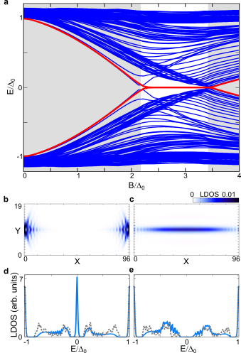 (a) Calculated energy spectrum, marked by blue lines, for 96 classical spins placed in the middle of the