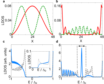 (a,b) The spatial profile of the two lowest excitation states of magnetic chain containing 48 atoms for